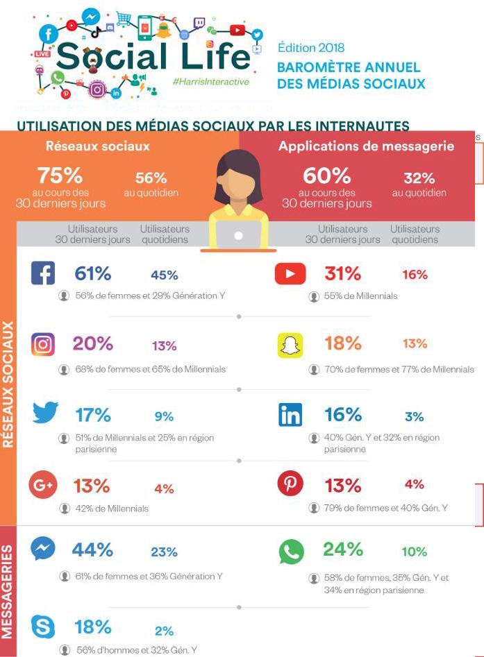 Ranking des réseaux sociaux 2018