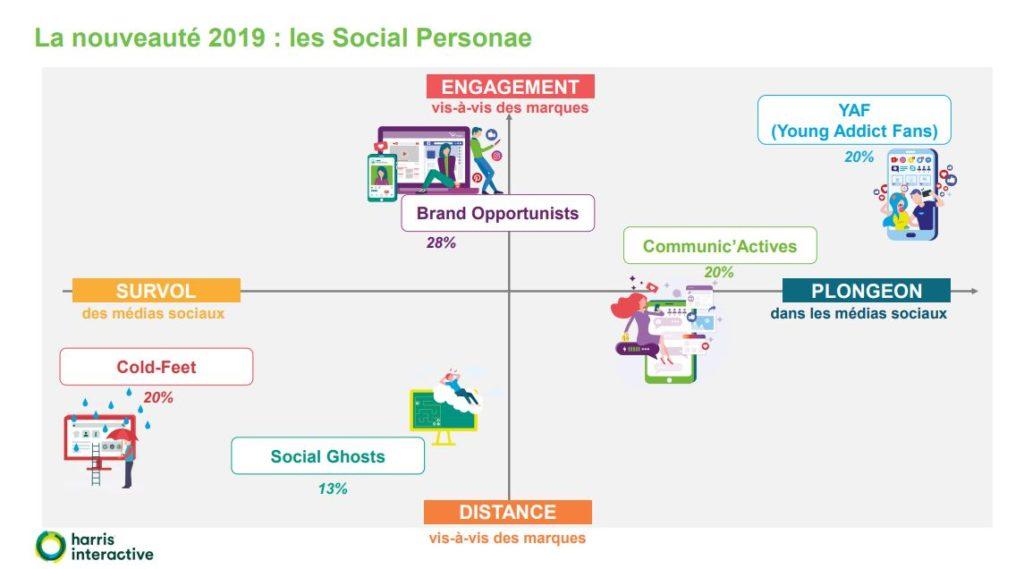 Social Personae